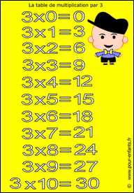 Exercice table multiplication 1 2 3 4 5 revisions tables - Reviser ses tables de multiplication ...