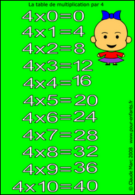 Table de multiplication de 4 table de lit - Jeux gratuit de table de multiplication ...